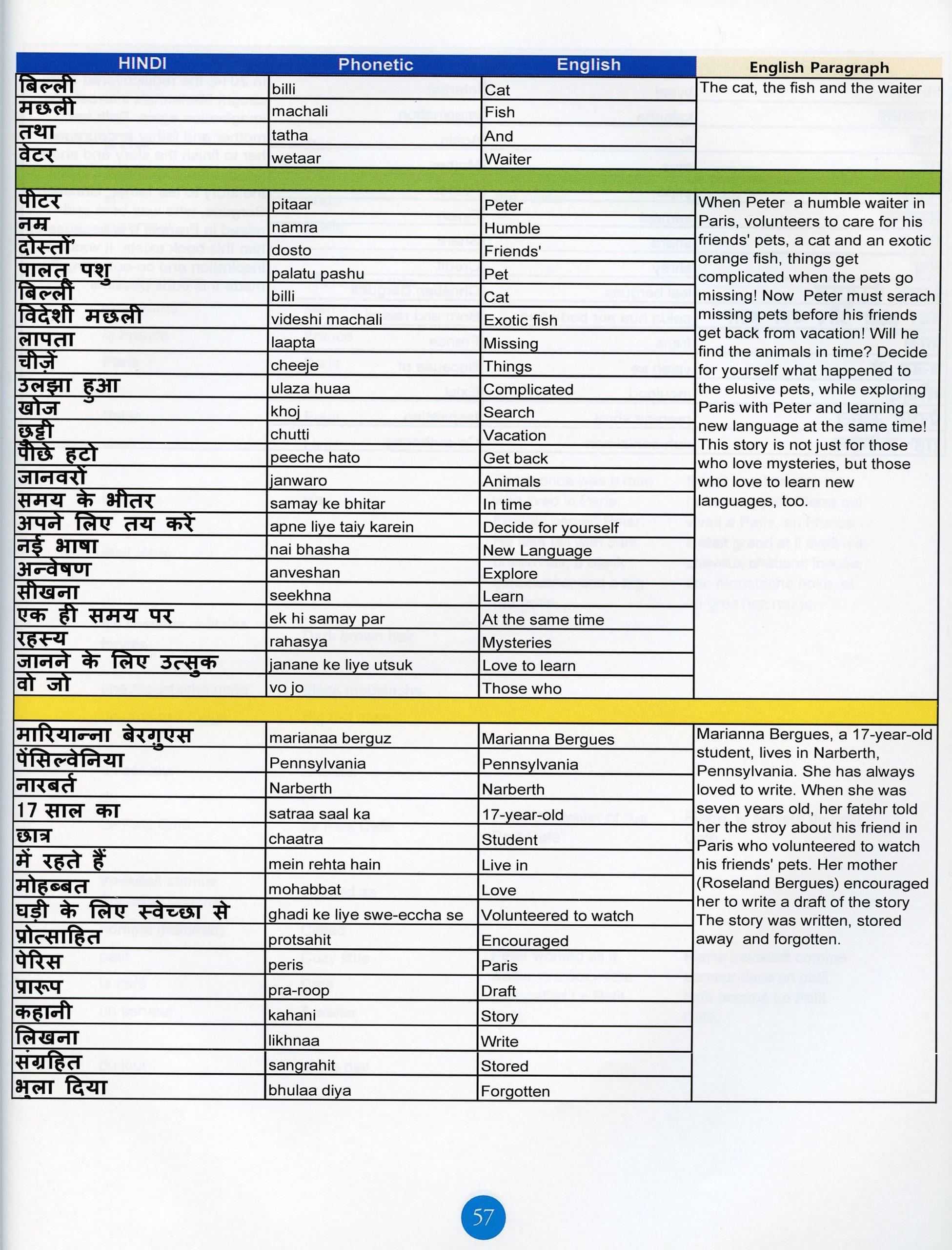 hindi index